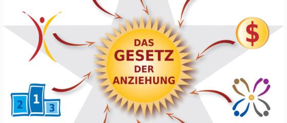 Illustration Icones Loi de l'Attraction Titre en Allemand